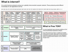 Free TON is a distributed operating system