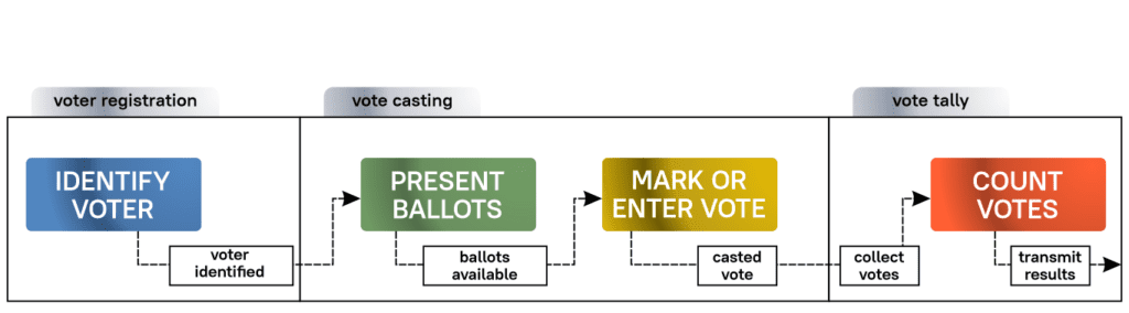 Remote Forms of Voting